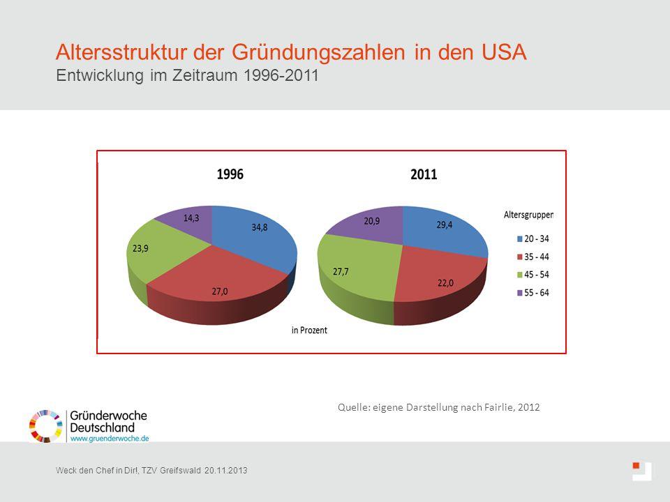 Altersstruktur der Gründungszahlen in den USA Entwicklung im Zeitraum 1996-2011 Weck den Chef in Dir!, TZV Greifswald 20.11.2013 Quelle: eigene Darste