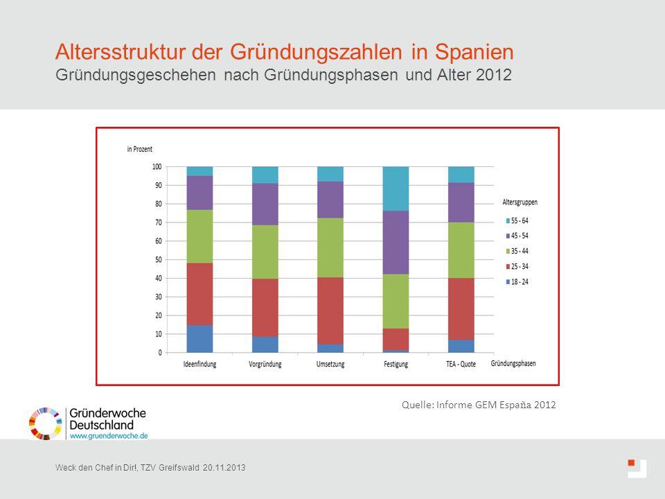 Altersstruktur der Gründungszahlen in Spanien Gründungsgeschehen nach Gründungsphasen und Alter 2012 Weck den Chef in Dir!, TZV Greifswald 20.11.2013