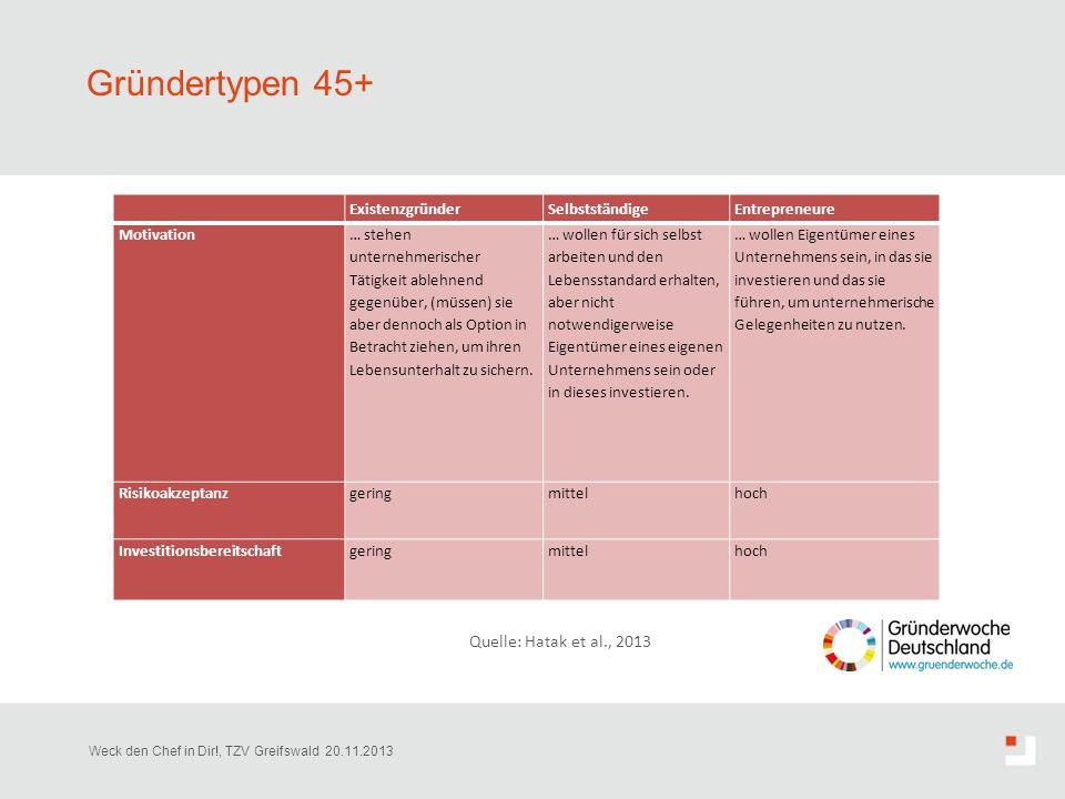 Gründertypen 45+ Weck den Chef in Dir!, TZV Greifswald 20.11.2013 ExistenzgründerSelbstständigeEntrepreneure Motivation … stehen unternehmerischer Tät