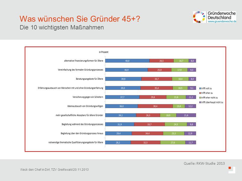 Was wünschen Sie Gründer 45+? Die 10 wichtigsten Maßnahmen Quelle: RKW-Studie 2013 Weck den Chef in Dir!, TZV Greifswald 20.11.2013