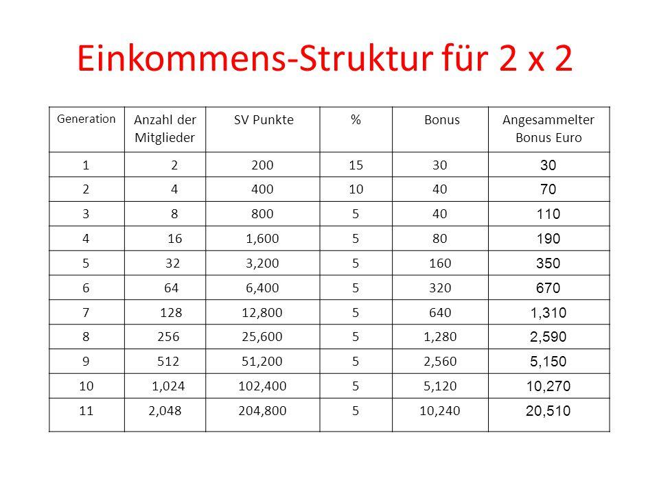Generation Anzahl der Mitglieder SV Punkte% BonusAngesammelter Bonus Euro 1 22001530 2 44001040 70 3 8800540 110 4 161,600580 190 5 323,2005160 350 6