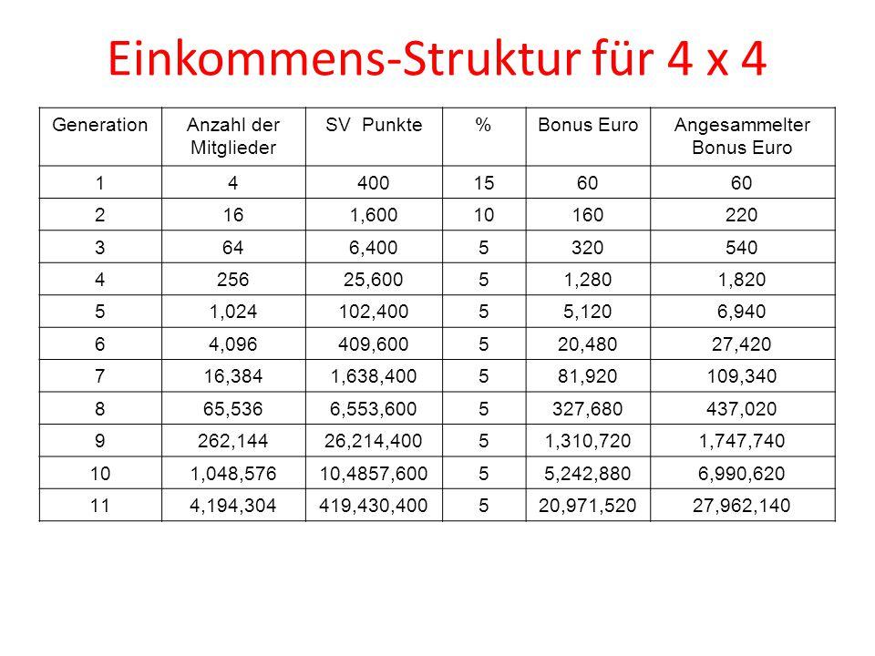 GenerationAnzahl der Mitglieder SV Punkte%Bonus EuroAngesammelter Bonus Euro 144001560 2161,60010160220 3646,4005320540 425625,60051,2801,820 51,02410