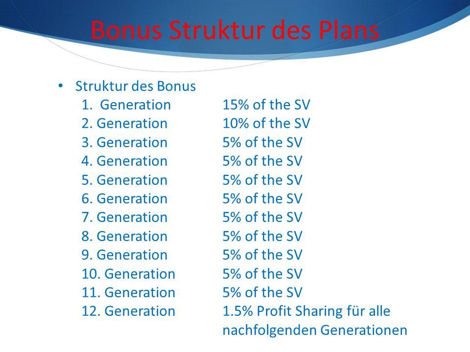 Icing Profit Sharing (1.5%) Der Icing Profit Sharing Fund wird von ALLEN Neu eingeschriebenen iMember kumuliert und nach folgender Formel berechnet: Icing Profit Sharing Fund = Gesamtzahl NEUER iMember x iSV Volumen x 1,5 % Persönliche prozentuale Beteiligung am Icing Profit Sharing (%) = Eigene Anzahl an Neuen iMember (ab dem 12ten Level) ------------------------------------------------------------------------------ x 100 Gesamtzahl aller Neuen iMember ab dem jeweils 12.