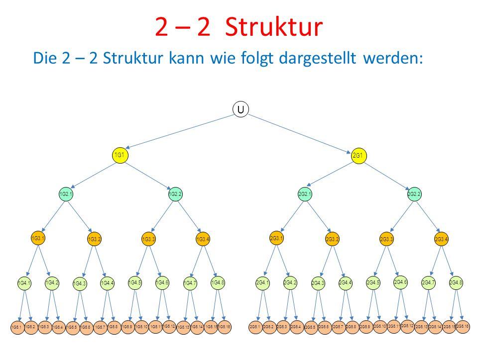2 – 2 Struktur Die 2 – 2 Struktur kann wie folgt dargestellt werden: U 1G5.2 1G5.1 1G4.1 1G5.4 1G5.3 1G4.2 1G5.6 1G5.5 1G4.3 1G5.8 1G5.7 1G4.4 1G5.10
