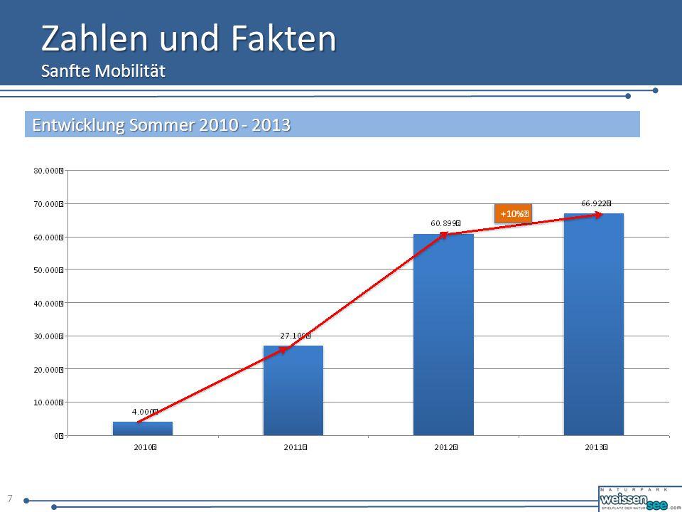 Zahlen und Fakten Sanfte Mobilität 8 Beförderte Personen in der Saison 2013/2014 = ca.