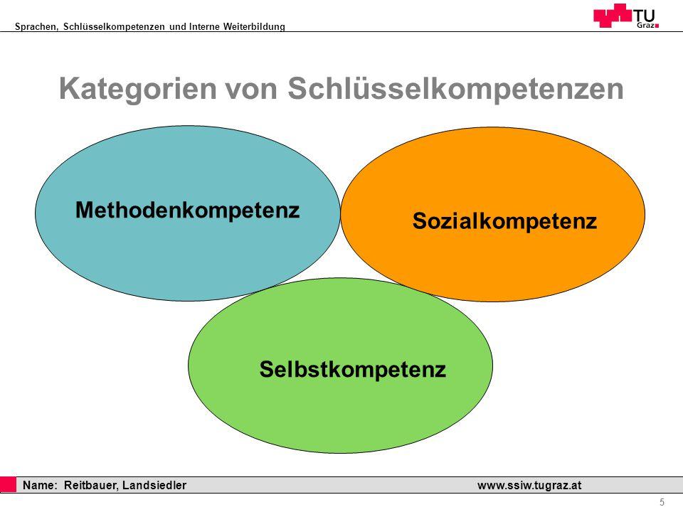 Sprachen, Schlüsselkompetenzen und Interne Weiterbildung Professor Horst Cerjak, 19.12.2005 5 Name: Reitbauer, Landsiedler www.ssiw.tugraz.at Methoden