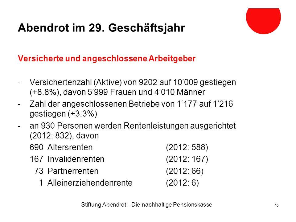 Stiftung Abendrot – Die nachhaltige Pensionskasse 10 Abendrot im 29.