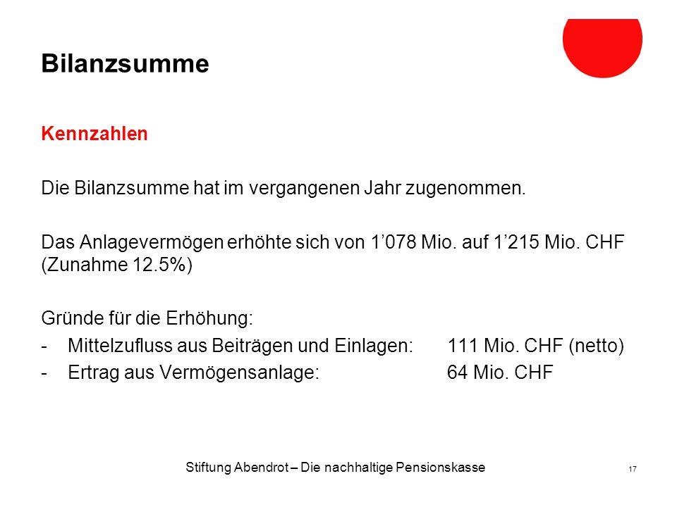 Stiftung Abendrot – Die nachhaltige Pensionskasse 17 Bilanzsumme Kennzahlen Die Bilanzsumme hat im vergangenen Jahr zugenommen.