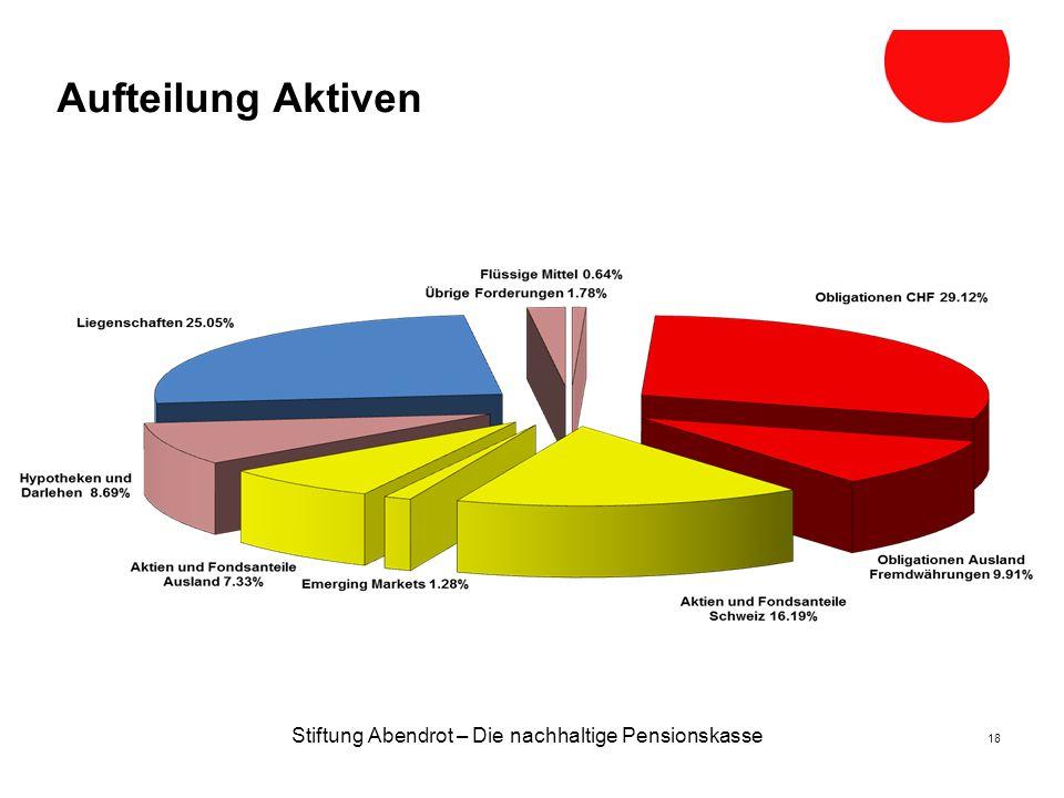 Stiftung Abendrot – Die nachhaltige Pensionskasse 18 Aufteilung Aktiven