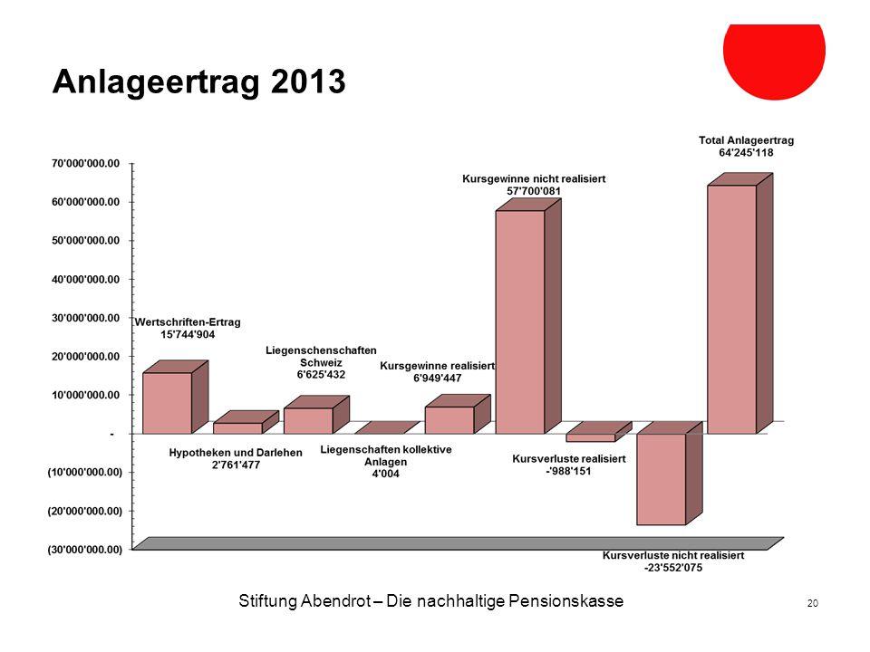Anlageertrag 2013 Stiftung Abendrot – Die nachhaltige Pensionskasse 20