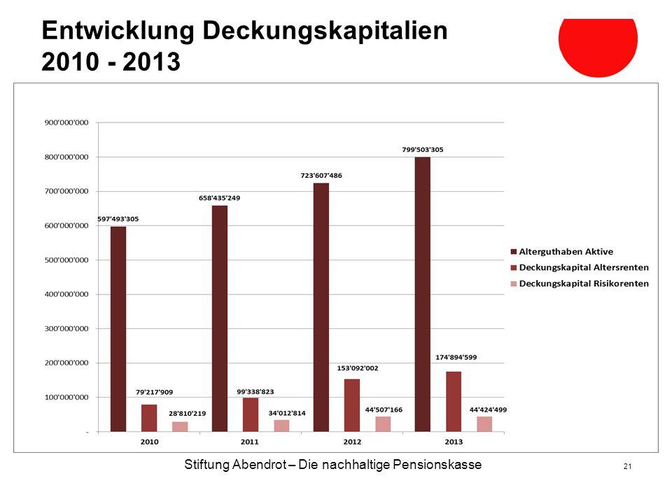 Stiftung Abendrot – Die nachhaltige Pensionskasse 21 Entwicklung Deckungskapitalien 2010 - 2013