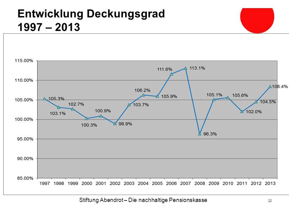Stiftung Abendrot – Die nachhaltige Pensionskasse 22 Entwicklung Deckungsgrad 1997 – 2013 2009 200820072006 2010