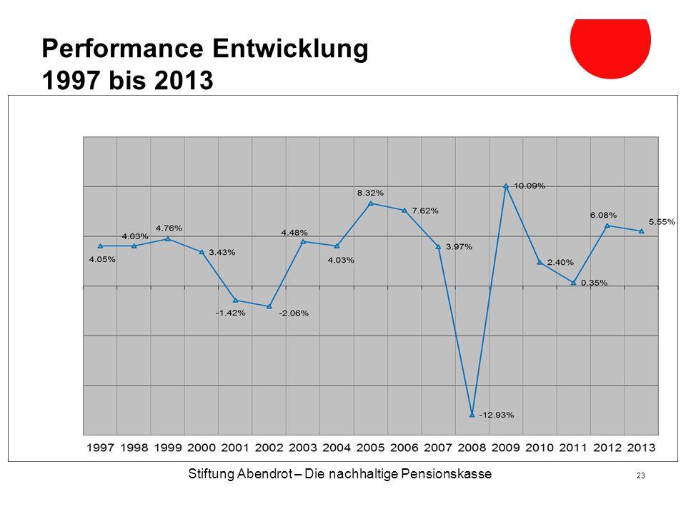Stiftung Abendrot – Die nachhaltige Pensionskasse 23 Performance Entwicklung 1997 bis 2013 2009 2008 2006 2007