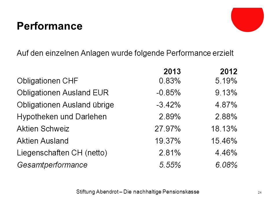 Stiftung Abendrot – Die nachhaltige Pensionskasse 24 Performance Auf den einzelnen Anlagen wurde folgende Performance erzielt 2013 2012 Obligationen CHF0.83% 5.19% Obligationen Ausland EUR-0.85%9.13% Obligationen Ausland übrige-3.42%4.87% Hypotheken und Darlehen2.89%2.88% Aktien Schweiz27.97%18.13% Aktien Ausland19.37%15.46% Liegenschaften CH (netto)2.81%4.46% Gesamtperformance5.55%6.08%