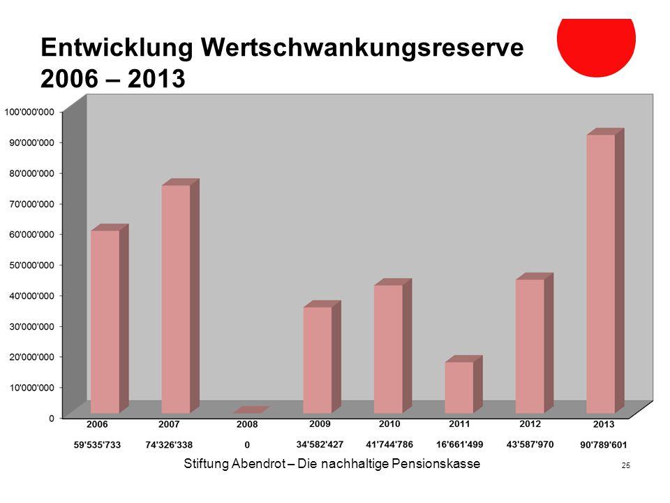 Stiftung Abendrot – Die nachhaltige Pensionskasse 25 Entwicklung Wertschwankungsreserve 2006 – 2013 2009 200820072006 2010