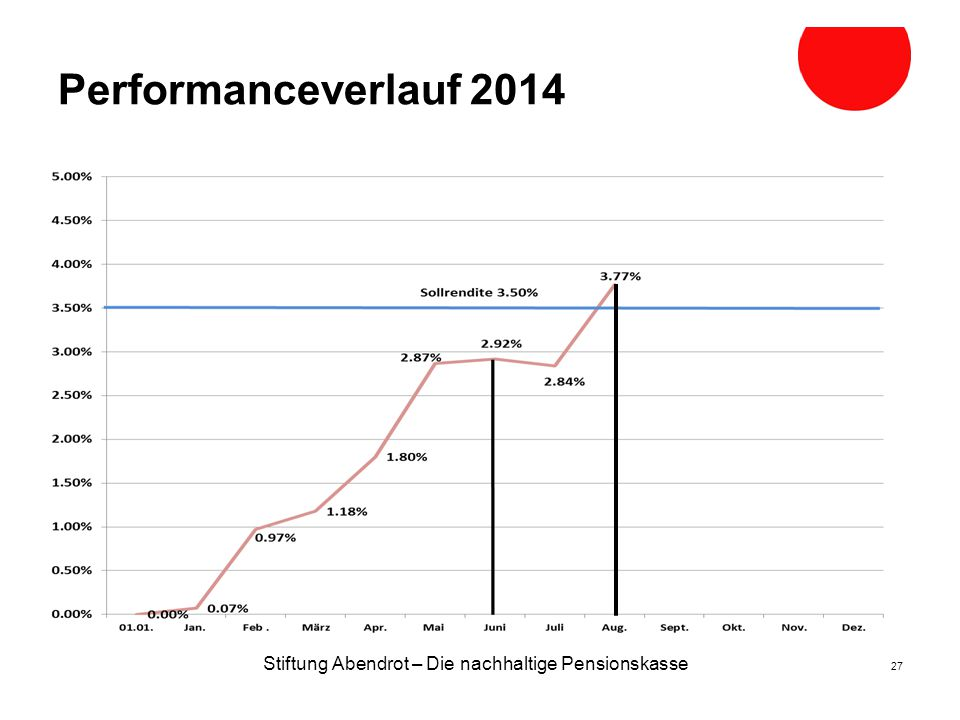 Performanceverlauf 2014 Stiftung Abendrot – Die nachhaltige Pensionskasse 27