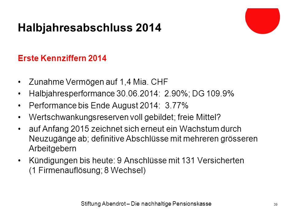 Stiftung Abendrot – Die nachhaltige Pensionskasse 39 Halbjahresabschluss 2014 Erste Kennziffern 2014 Zunahme Vermögen auf 1,4 Mia.