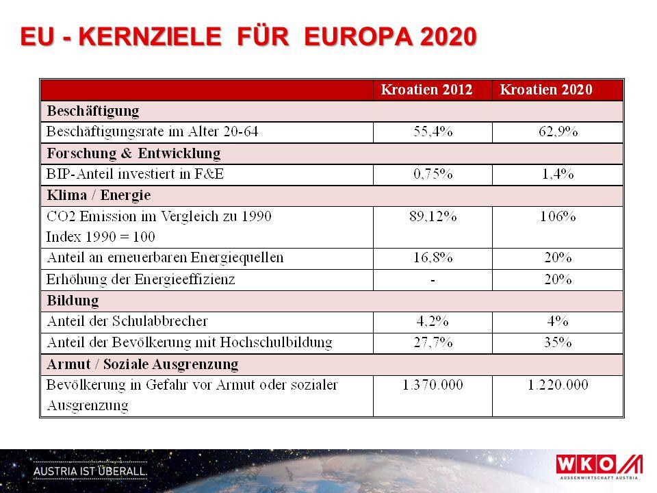 EU - FÖRDERMITTEL für Kroatien 2014 - 2020 Kroatien zur Verfügung stehende Mittel aus den EU-Strukturfonds 2014-2020 Kohäsionspolitik EU-Fonds für regionale Entwicklung (EFRE), Europäischer Sozialfonds, EU- Kohäsionsfonds EUR 8,029 Mrd.