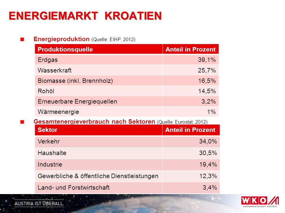 Energieproduktion (Quelle: EIHP, 2012) Gesamtenergieverbrauch nach Sektoren (Quelle: Eurostat, 2012) SektorAnteil in Prozent Verkehr34,0% Haushalte30,5% Industrie19,4% Gewerbliche & öffentliche Dienstleistungen12,3% Land- und Forstwirtschaft3,4% ProduktionsquelleAnteil in Prozent Erdgas39,1% Wasserkraft25,7% Biomasse (inkl.