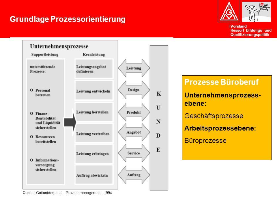 Vorstand Ressort Bildungs- und Qualifizierungspolitik Grundlage Prozessorientierung Quelle: Gaitanides et al., Prozessmanagement, 1994 Prozesse Bürobe