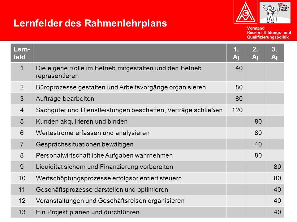 Vorstand Ressort Bildungs- und Qualifizierungspolitik Lern- feld 1. Aj 2. Aj 3. Aj 1Die eigene Rolle im Betrieb mitgestalten und den Betrieb repräsent