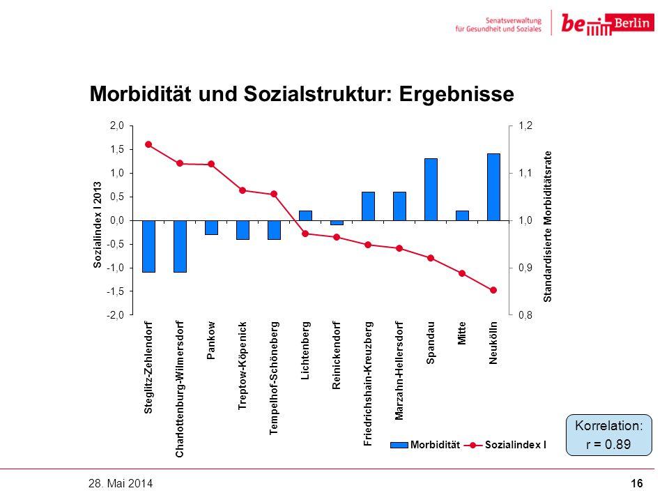 Morbidität und Sozialstruktur: Ergebnisse 28. Mai 201416 Korrelation: r = 0.89