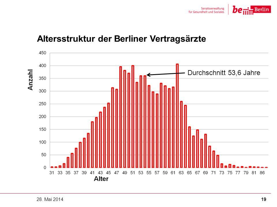 Altersstruktur der Berliner Vertragsärzte 28. Mai 201419 Durchschnitt 53,6 Jahre