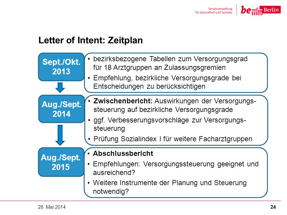 Letter of Intent: Zeitplan 28.