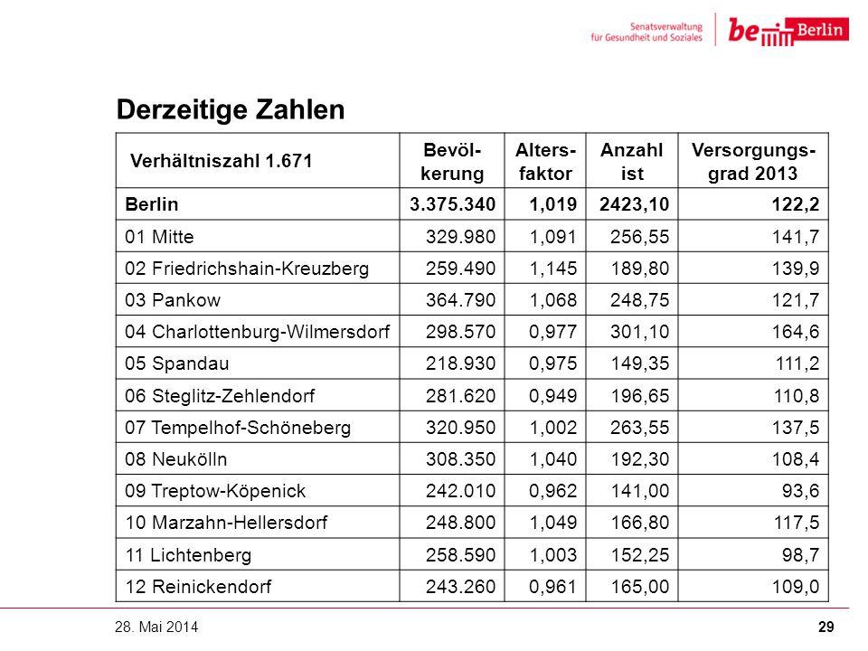 Derzeitige Zahlen 28. Mai 2014 Verhältniszahl 1.671 Bevöl- kerung Alters- faktor Anzahl ist Versorgungs- grad 2013 Berlin3.375.3401,0192423,10122,2 01