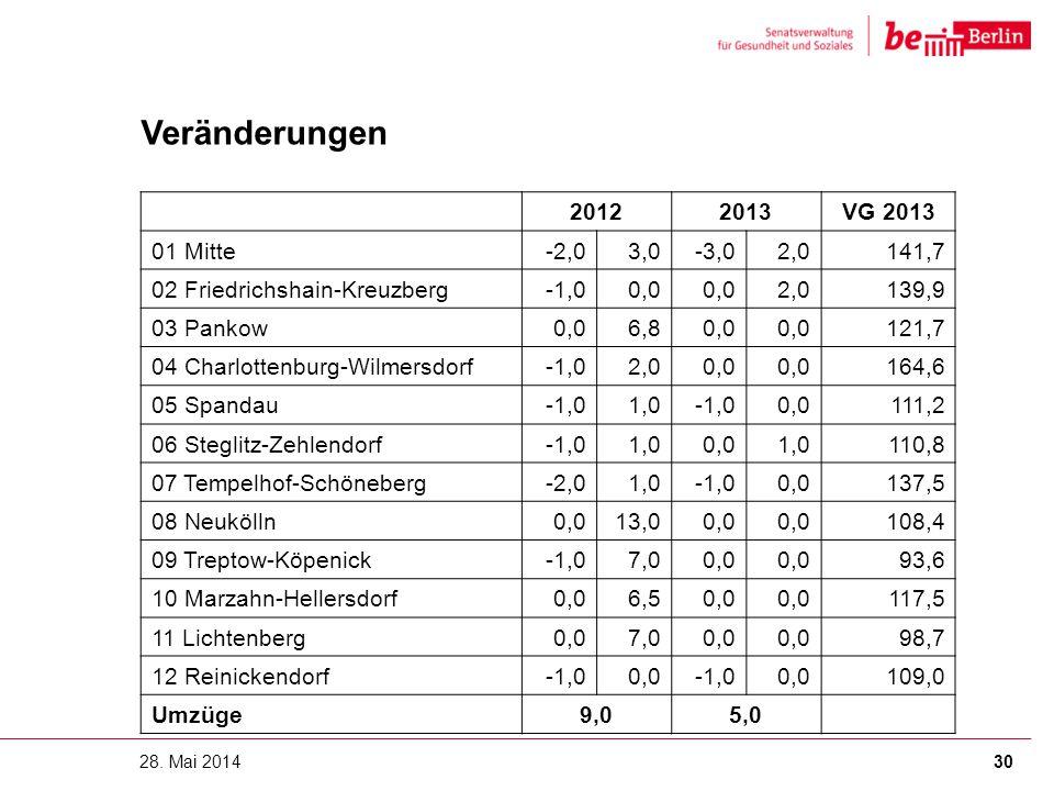 Veränderungen 28. Mai 2014 20122013VG 2013 01 Mitte -2,03,0-3,02,0141,7 02 Friedrichshain-Kreuzberg -1,00,0 2,0139,9 03 Pankow 0,06,80,0 121,7 04 Char