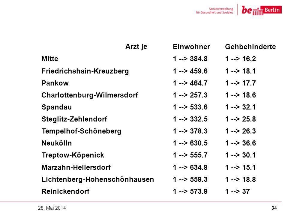 28. Mai 2014 Arzt jeEinwohnerGehbehinderte Mitte1 --> 384.81 --> 16,2 Friedrichshain-Kreuzberg1 --> 459.61 --> 18.1 Pankow1 --> 464.71 --> 17.7 Charlo