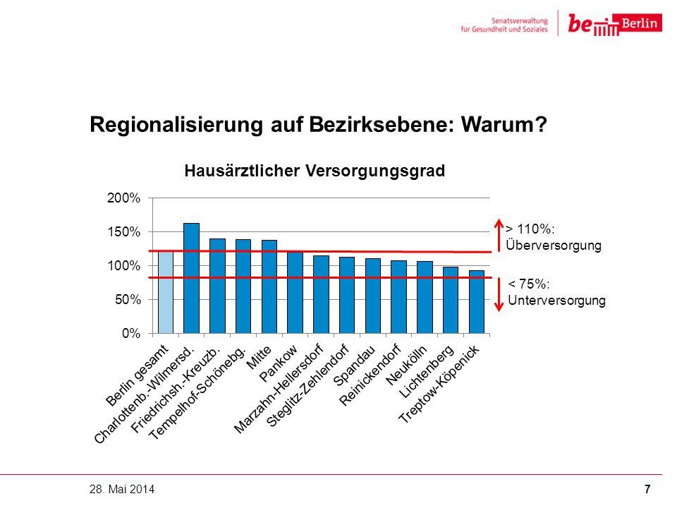 Regionalisierung auf Bezirksebene: Warum? 28. Mai 20147 > 110%: Überversorgung < 75%: Unterversorgung
