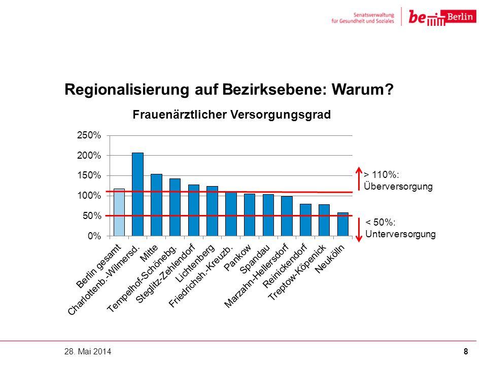 Regionalisierung auf Bezirksebene: Warum? 28. Mai 20148 > 110%: Überversorgung < 50%: Unterversorgung