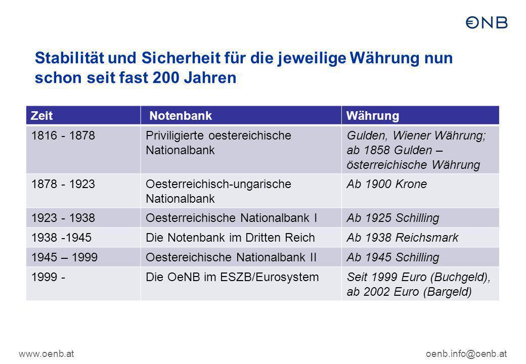 www.oenb.atoenb.info@oenb.at Die Schilling-Ära und währungspolitische Meilensteine Zeit MeilensteinAktion 1925Einführung der Schillingwährung10.000 Kronen = 1 Schilling 1938Gewaltsamer Anschluss Österreichs an das Deutsche Reich Reichsmarkwährung (1 RM = 1,50 Schilling) 1945 Wiedererrichtung der OeNB Notenbank-Überleitungsgesetz und 1 RM = 1 Schilling 1955NationalbankgesetzBasisgesetz für heutige Notenbank 1973Ende des Bretton-Woods Systems von festen Wechselkursen Orientierung des Schillings an einem Währungskorb 1976Übergang zur verstärkten DM-OrientierungHohe Verflechtung AT- mit DE-Wirtschaft 1980HartwährungspolitikVerfolgung einer stabilitätsorientierten Wechselkurspolitik durch fixe Anbindung des Schillings an die D-Mark 1991Liberalisierung des Kapitalverkehrs 1995AT wird EU-MitgliedTeilnahme am EWS (Europäischer Wechselkurssystem) 1998Novelle zum NationalbankgesetzVoraussetzung für Teilnahme an WWU, Fixierung der unwiderruflichen Wechselkurse 1 EUR= 13,7603 Schilling