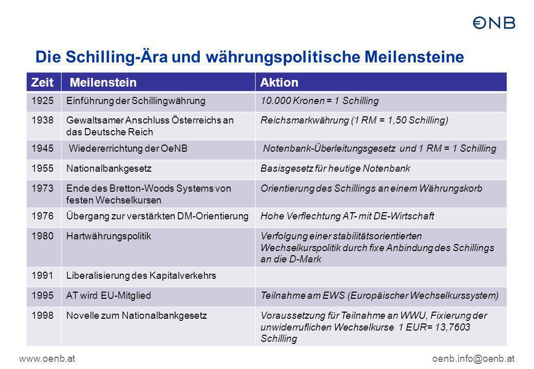 www.oenb.atoenb.info@oenb.at Österreich wird 1999 Mitglied der Währungsunion – insgesamt führen damals 11 EU-Staaten den Euro ein…