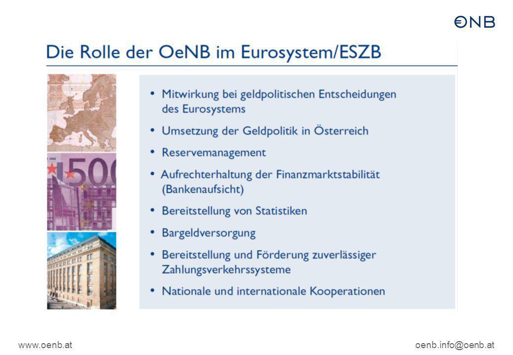 www.oenb.atoenb.info@oenb.at Ziel(e?) der Geldpolitik (Art 127 AEUV)  Das vorrangige Ziel des [Eurosystems] ist es, die Preisstabilität zu gewährleisten.  Soweit dies ohne Beeinträchtigung des Zieles der Preisstabilität möglich ist, unterstützt das [Eurosystem] die allgemeine Wirtschaftspolitik in der Union, um zur Verwirklichung der in Artikel 3 des Vertrags über die Europäische Union festgelegten Ziele der Union beizutragen.  Das [Eurosystem] trägt zur reibungslosen Durchführung der von den zuständigen Behörden auf dem Gebiet der Aufsicht über die Kreditinstitute und der Stabilität des Finanzsystems ergriffenen Maßnahmen bei.