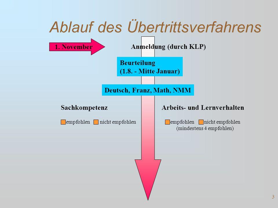 Ablauf des Übertrittsverfahrens Anmeldung (durch KLP) Beurteilung (1.8.