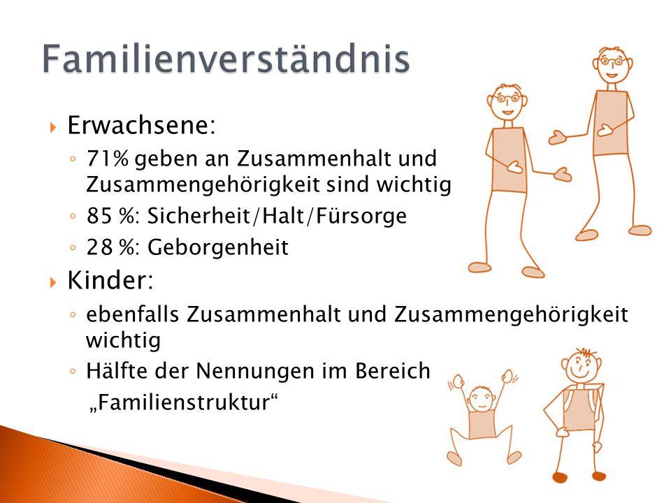  Erwachsene: ◦ 71% geben an Zusammenhalt und Zusammengehörigkeit sind wichtig ◦ 85 %: Sicherheit/Halt/Fürsorge ◦ 28 %: Geborgenheit  Kinder: ◦ ebenf