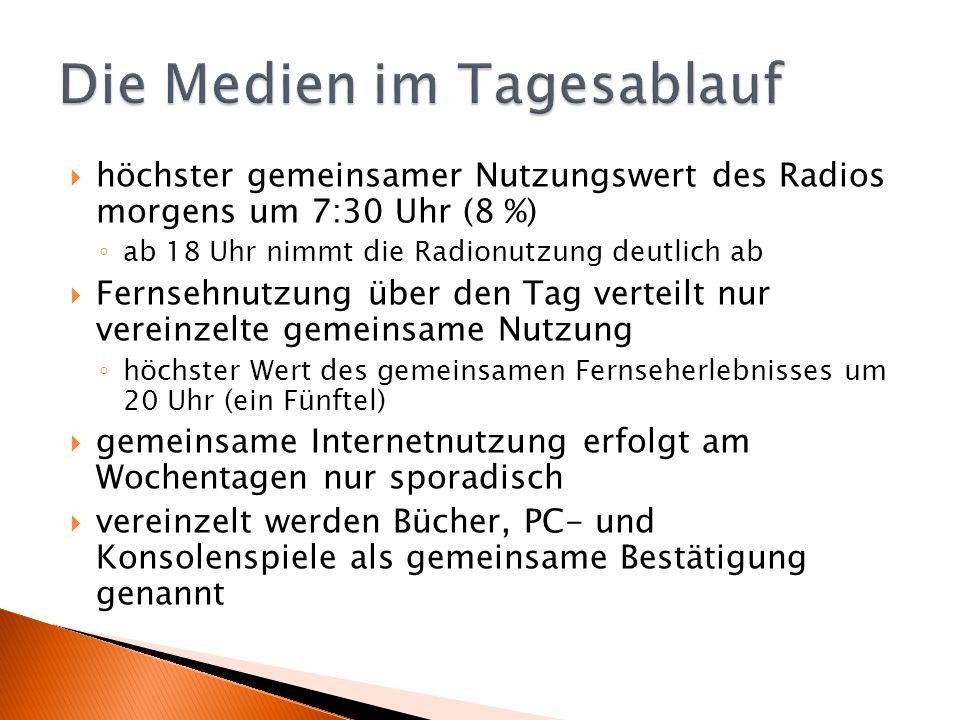  höchster gemeinsamer Nutzungswert des Radios morgens um 7:30 Uhr (8 %) ◦ ab 18 Uhr nimmt die Radionutzung deutlich ab  Fernsehnutzung über den Tag