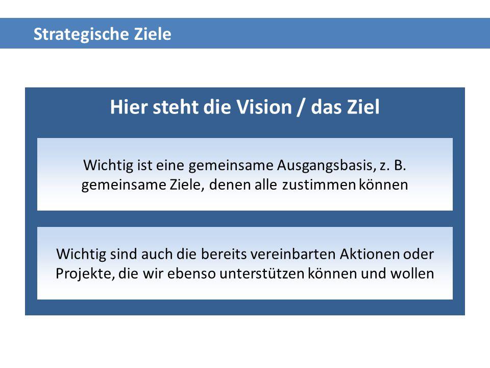 Hier steht die Vision / das Ziel Wichtig ist eine gemeinsame Ausgangsbasis, z. B. gemeinsame Ziele, denen alle zustimmen können Wichtig sind auch die