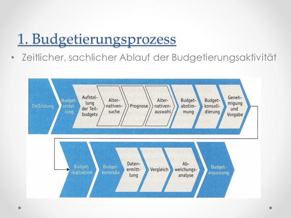 1. Budgetierungsprozess Zeitlicher, sachlicher Ablauf der Budgetierungsaktivität