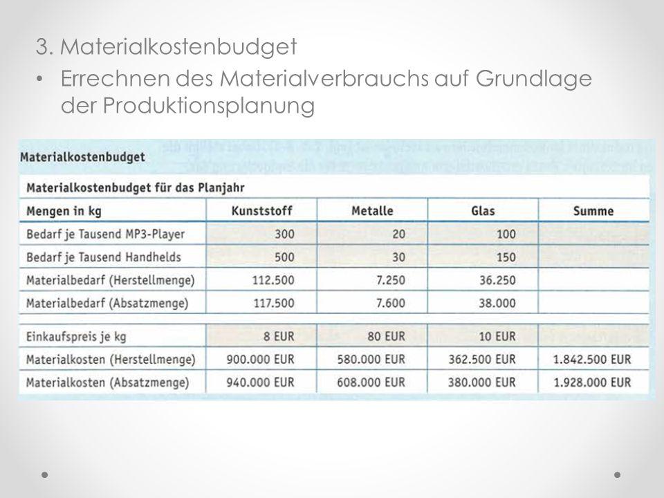 3. Materialkostenbudget Errechnen des Materialverbrauchs auf Grundlage der Produktionsplanung
