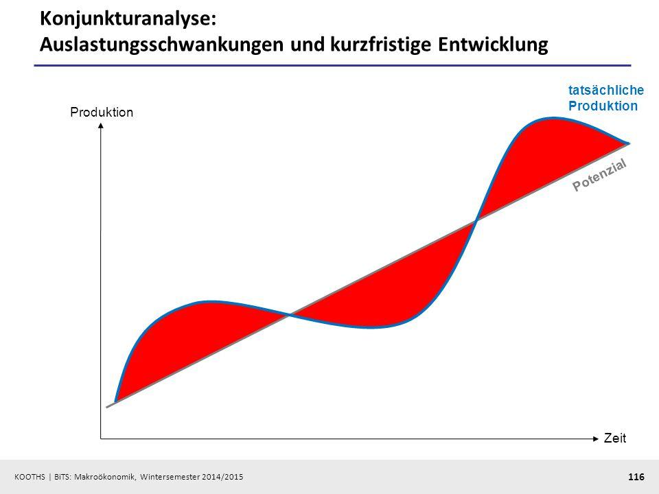 KOOTHS   BiTS: Makroökonomik, Wintersemester 2014/2015 117 Empirische Schätzung der gesamtwirtschaftlichen Kapazitätsauslastung in Deutschland (Produktionslücke)