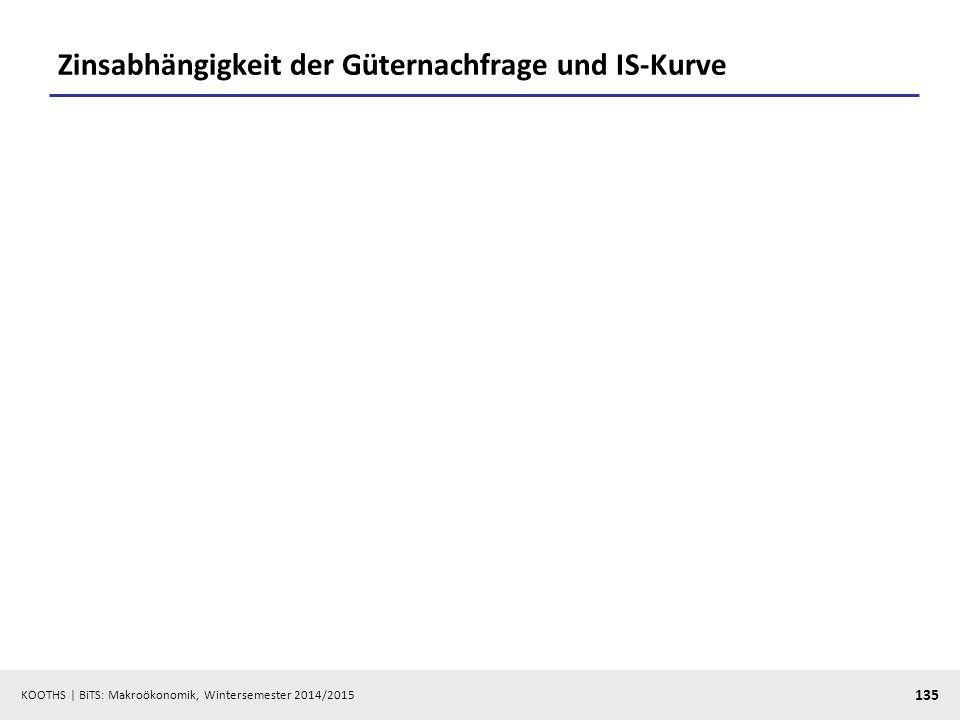KOOTHS   BiTS: Makroökonomik, Wintersemester 2014/2015 136 Geldnachfrage, Geldangebot und LM-Kurve