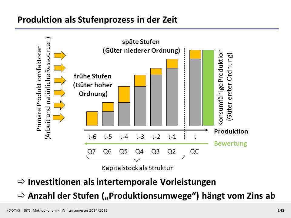 KOOTHS   BiTS: Makroökonomik, Wintersemester 2014/2015 144 Produktion: Das Hayekianische Dreieck  Je niedriger der Zins, desto tiefer die Produktionsstruktur (= desto flacher das Hayekianische Dreieck) tt-1t-2t-3t-4t-5t-6 Produktion QCQ2Q3Q4Q5Q6Q7 Primäre Produktionsfaktoren (Arbeit und natürliche Ressourcen) Konsumfähige Produktion (Güter erster Ordnung)