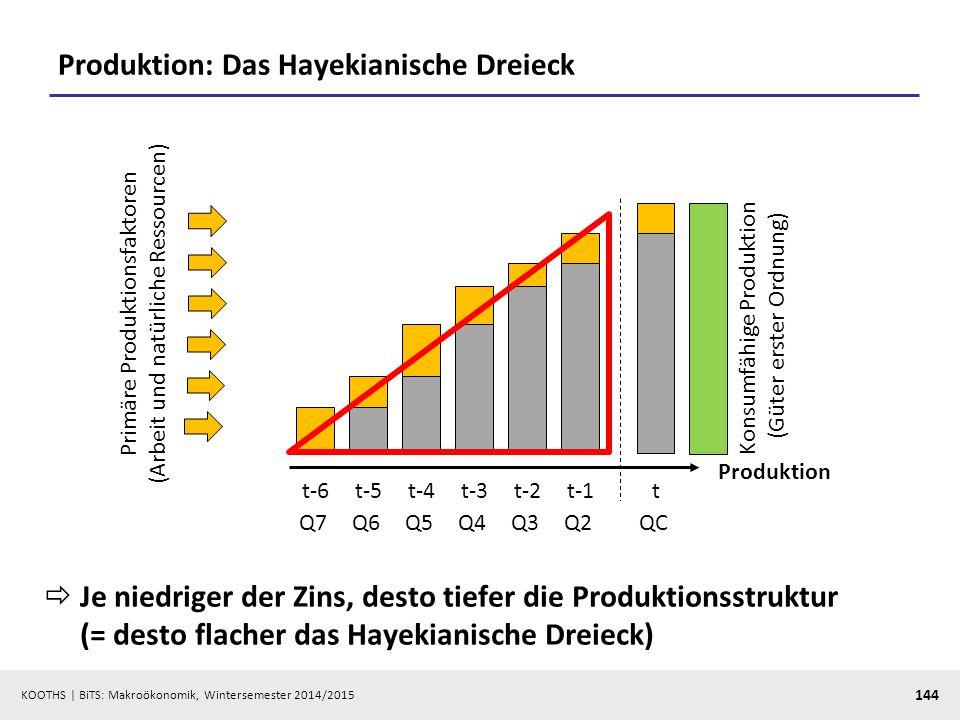 KOOTHS   BiTS: Makroökonomik, Wintersemester 2014/2015 145 Koordination von Sparen und Investieren  Sparen »Saving up for something: Zukunftskonsum, keine Sickerverluste »Nachfrage- und Diskont-Effekt M*V = P*(QC + Q2 + Q3 + Q4 + Q5 + Q6 + Q7)  Investitionen: nicht nur die Höhe, sondern auch das Stufenmuster ist entscheidend  Unternehmerische Herausforderung: Kapitalstruktur mit Zeitpräferenz zur Deckung bringen (intertemporale Arbitrage) Nachfrageeffekt dominiert Diskont-Effekt dominiert Impuls