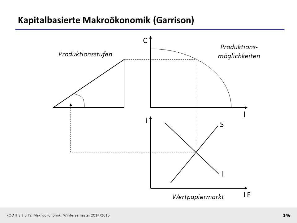 KOOTHS   BiTS: Makroökonomik, Wintersemester 2014/2015 147 Zinsbildung und Geldpolitik LFD=I LFS=S i* i LF LFD=I+L LFS=S+M iMiM  Verzerrung des Zinsniveaus deformiert die Kapitalstruktur