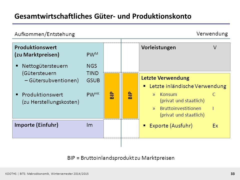 KOOTHS   BiTS: Makroökonomik, Wintersemester 2014/2015 34 Bruttoinlandsprodukt: Entstehungsrechnung Produktionswert zu Herstellungskosten – Vorleistungen = Bruttowertschöpfung (durch Faktoreinsatz im Inland) + Gütersteuern – Gütersubventionen = Bruttoinlandsprodukt zu Marktpreisen