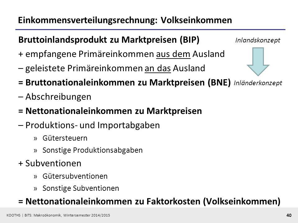 KOOTHS   BiTS: Makroökonomik, Wintersemester 2014/2015 41 Einkommen aus dem Ausland (206,4 Mrd.