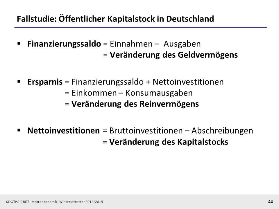 KOOTHS   BiTS: Makroökonomik, Wintersemester 2014/2015 45 Sparen und Finanzierungssaldo, Kapitalstock, Vermögen und Verschuldung (1/4) Einnahmen Ausgaben Nettoinv.